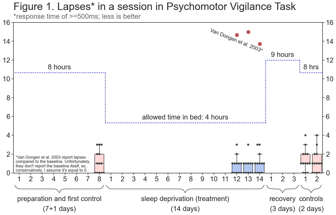 The Effects On Cognition Of Sleeping 4 Hours Per Night For 12 14 Days A Pre Registered Self Experiment Alexey Guzey